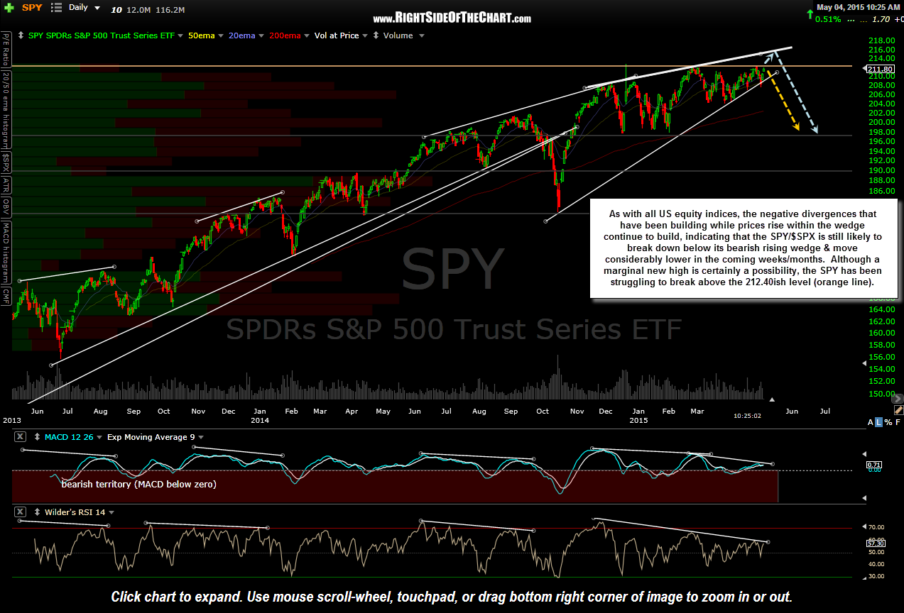 SPY daily May 4th