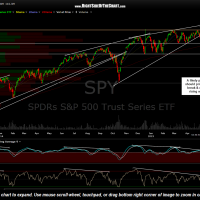 SPY daily May 5th
