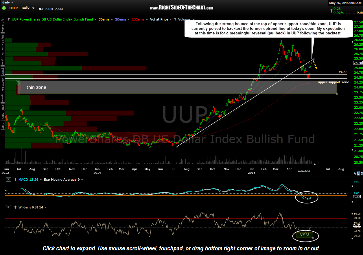 UUP daily May 22nd