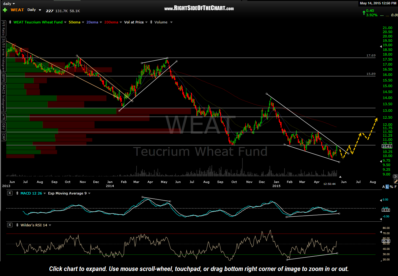WEAT daily May 14th