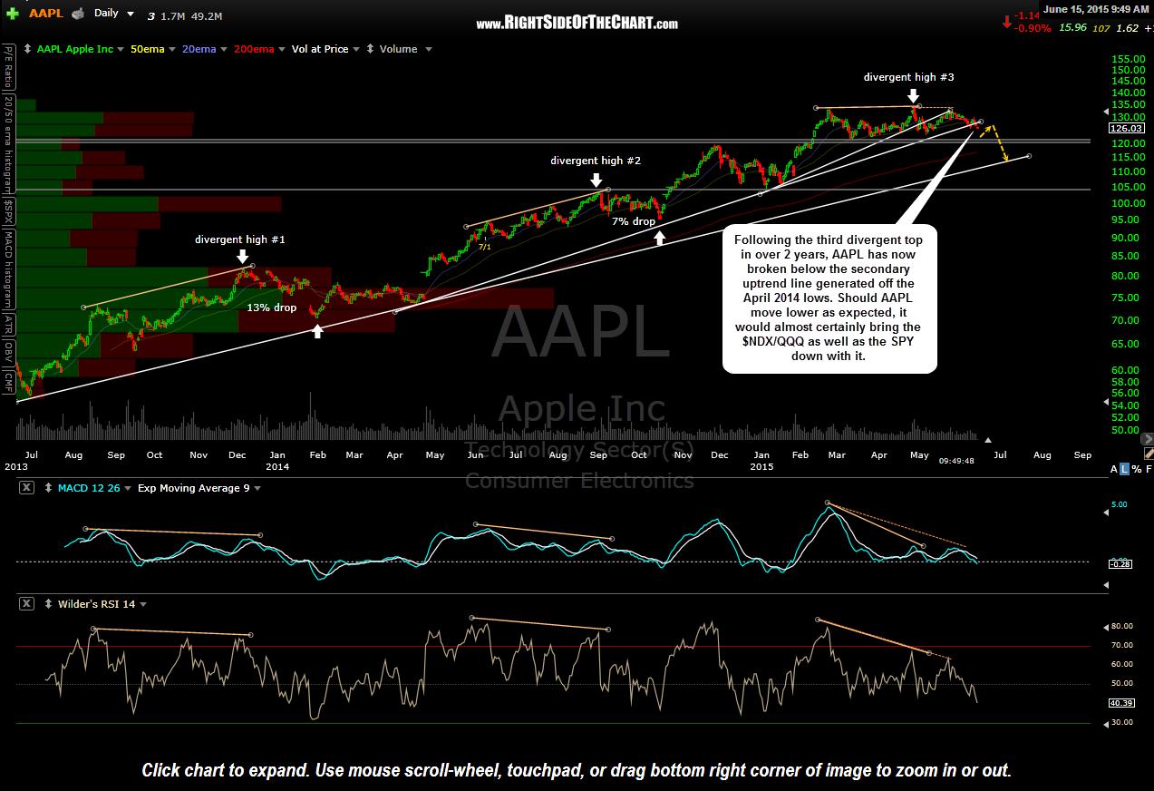 AAPL Trendline Breakdown