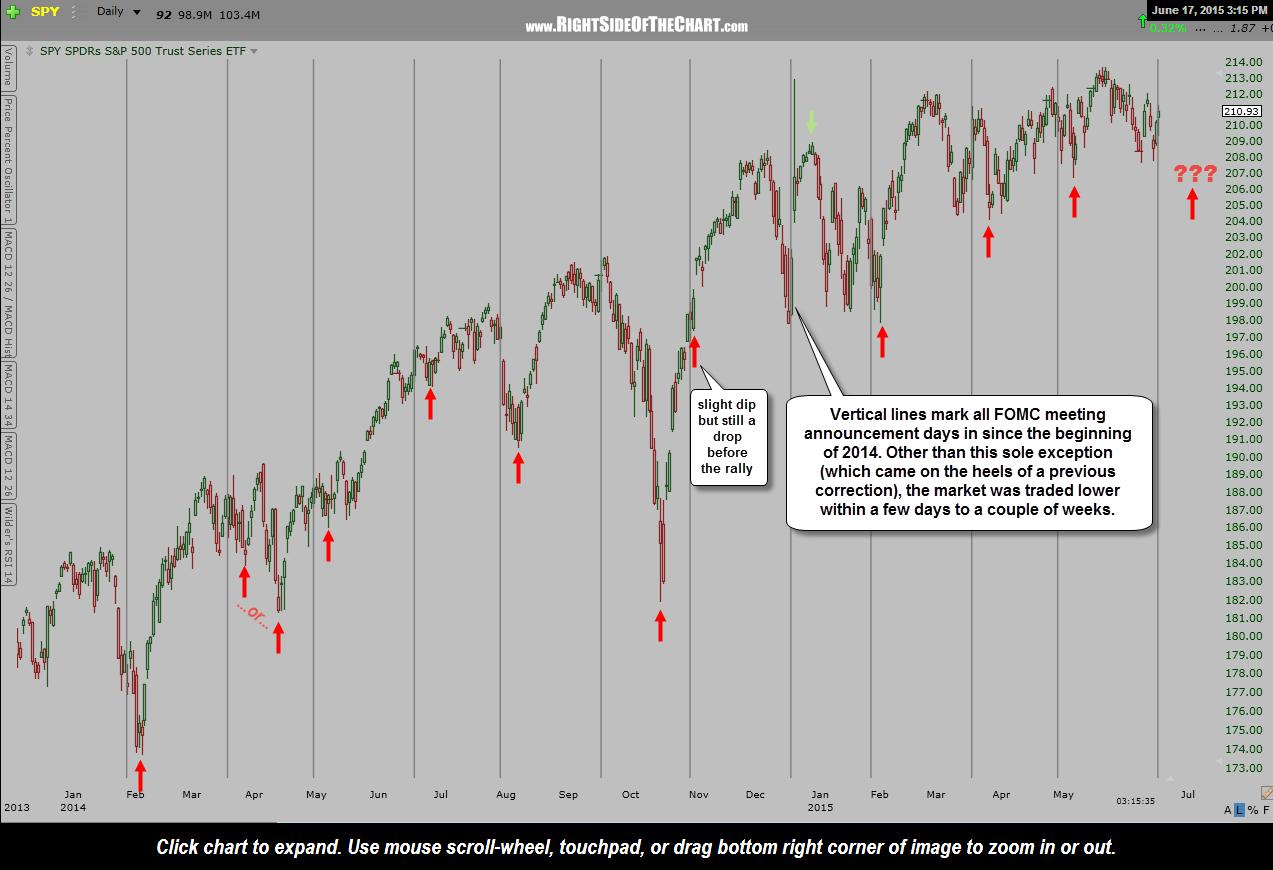FOMC FED market reactions