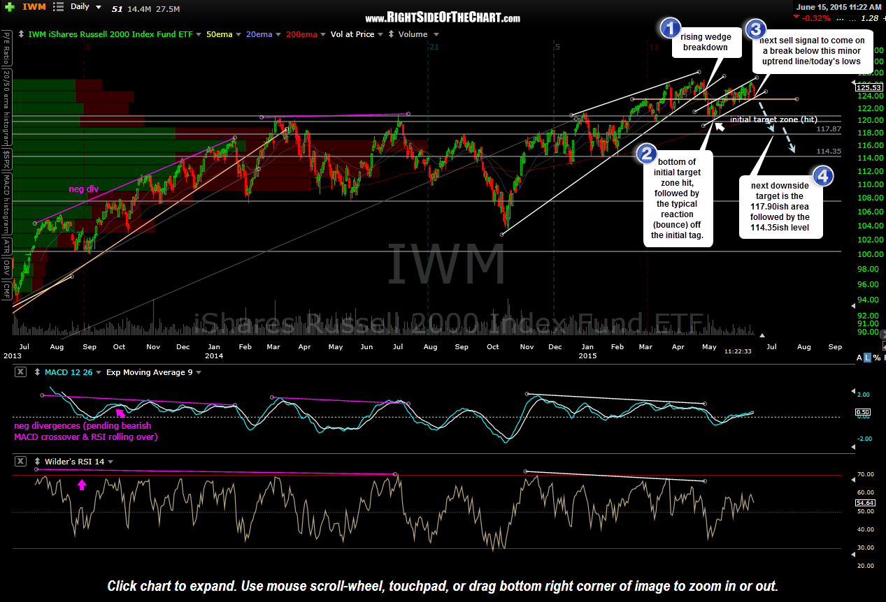 IWM daily June 15th