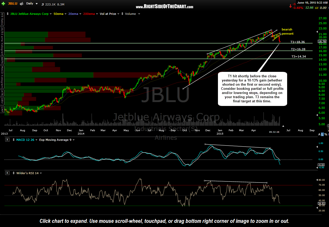 JBLU First Price Target Hit