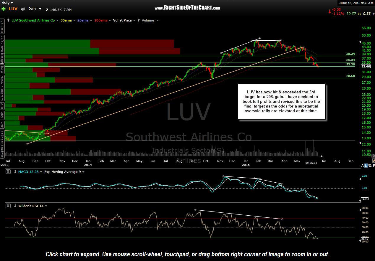 LUV Price Target Hit