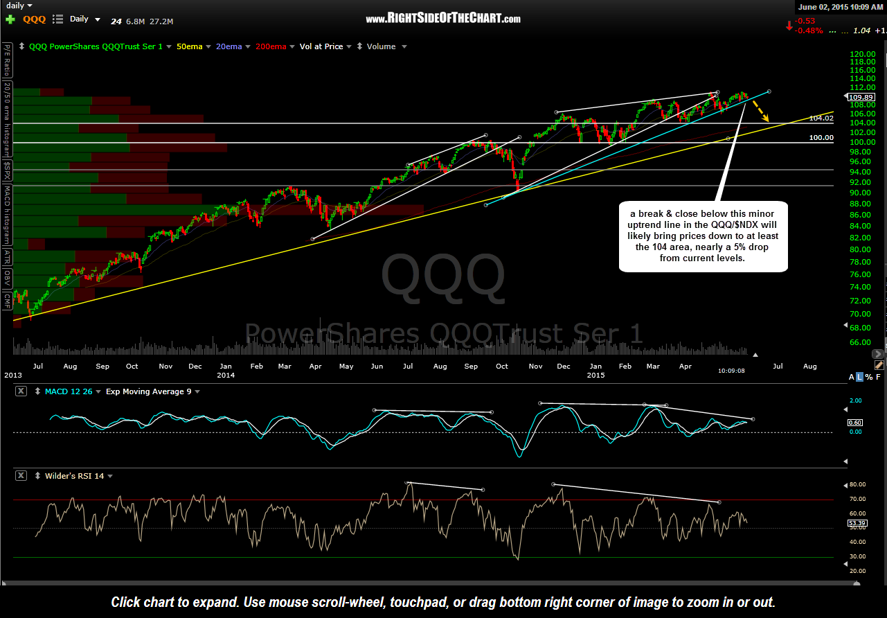 QQQ daily 2 June 2nd