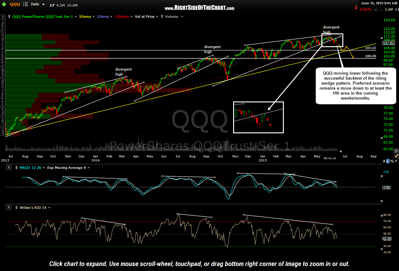 QQQ daily June 15th