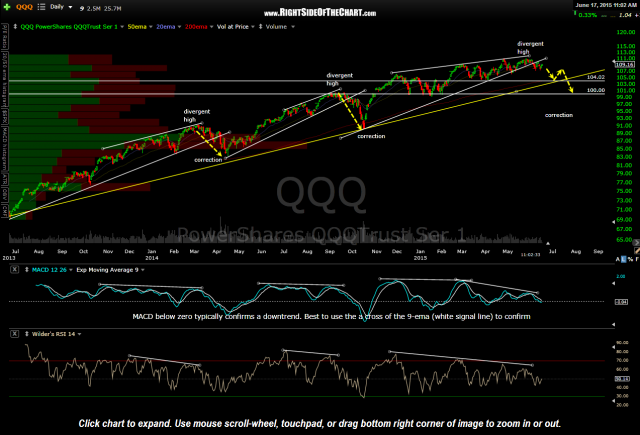 QQQ daily June 17th