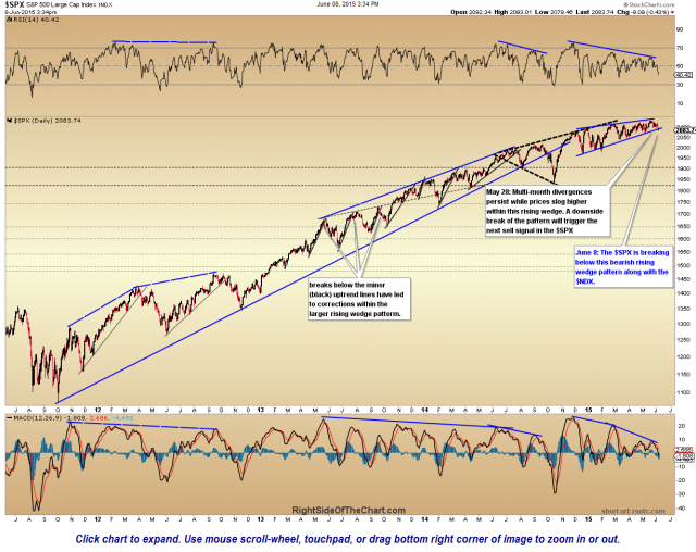 $SPX daily June 8th