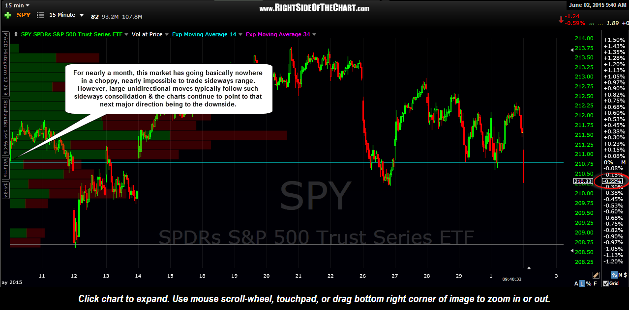 SPY 15 minute June 2nd