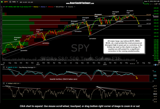 SPY daily June 17th