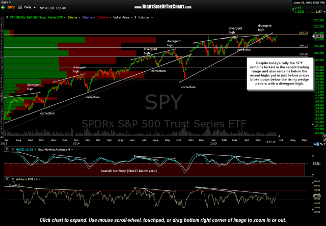 SPY daily June 18th