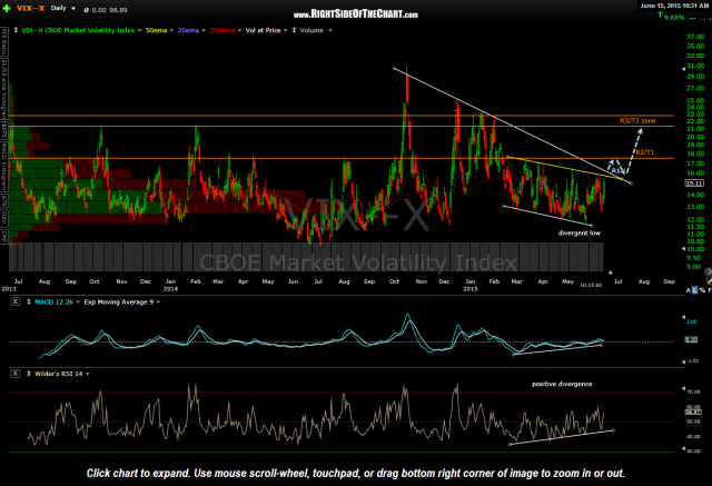 $VIX daily June 15th