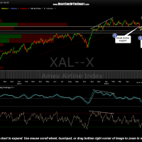 $XAL daily June 8th