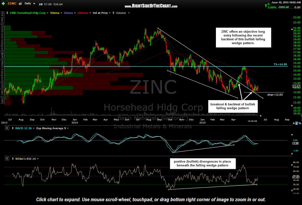 ZINC Horsehead Swing Trade Idea