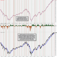 15 yr history of the 20-50 ema pair trend indicator