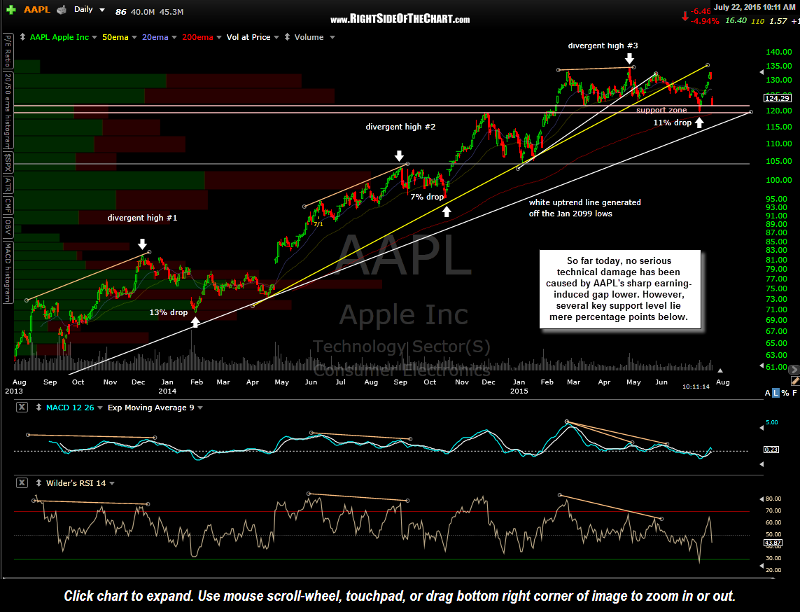 AAPL daily July 22nd