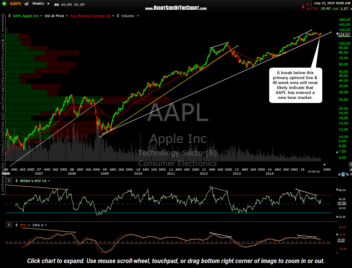 AAPL weekly July 22nd