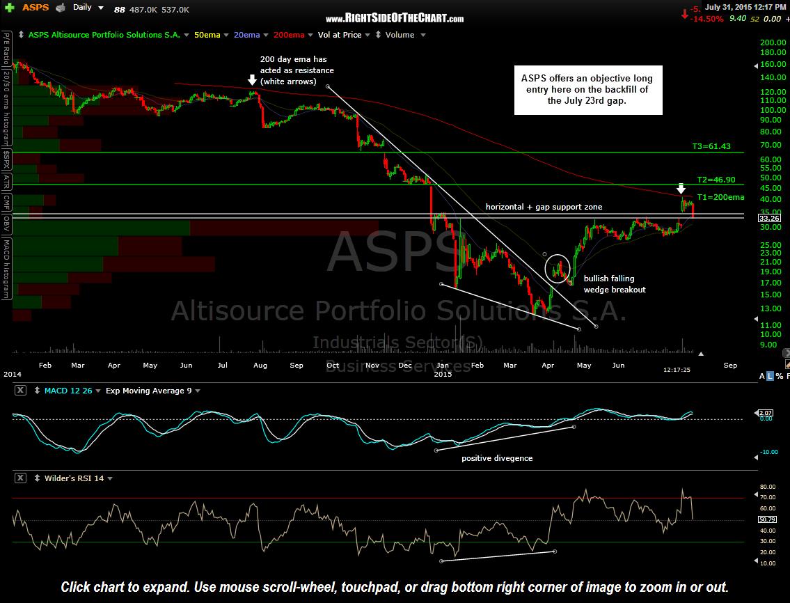 ASPS stock chart