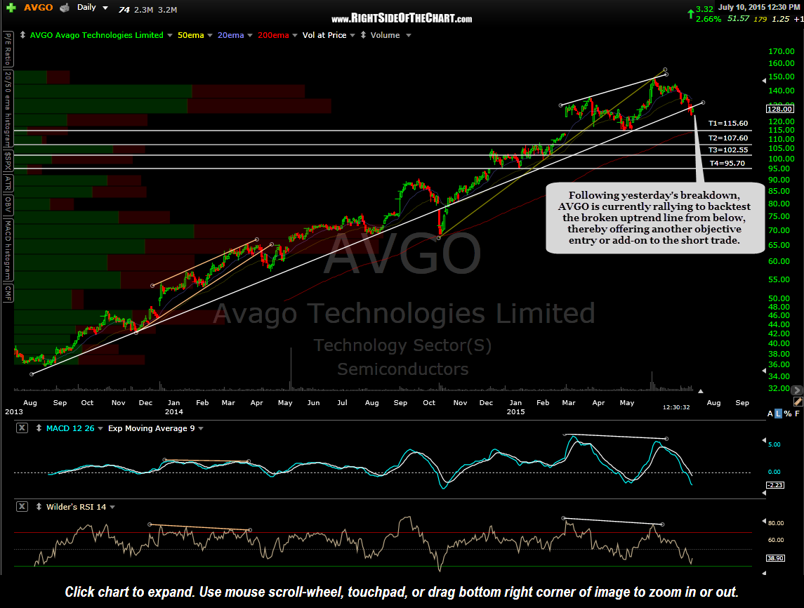 AVGO daily July 10th