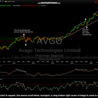 AVGO weekly July 8th