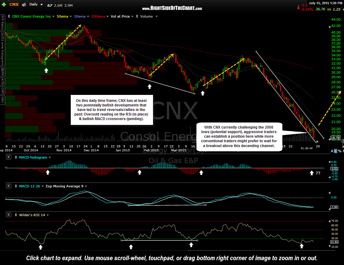 CNX daily July 15th