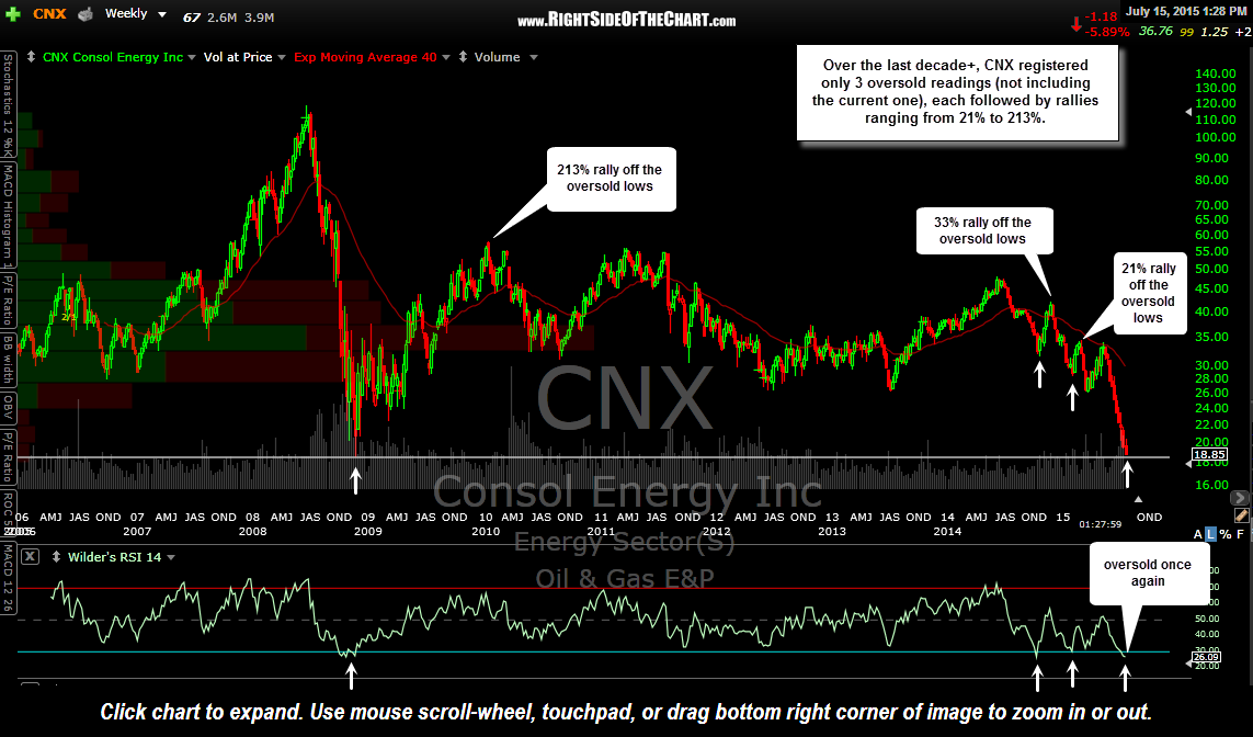 CNX weekly July 15th