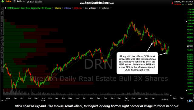 DRN daily July 8th