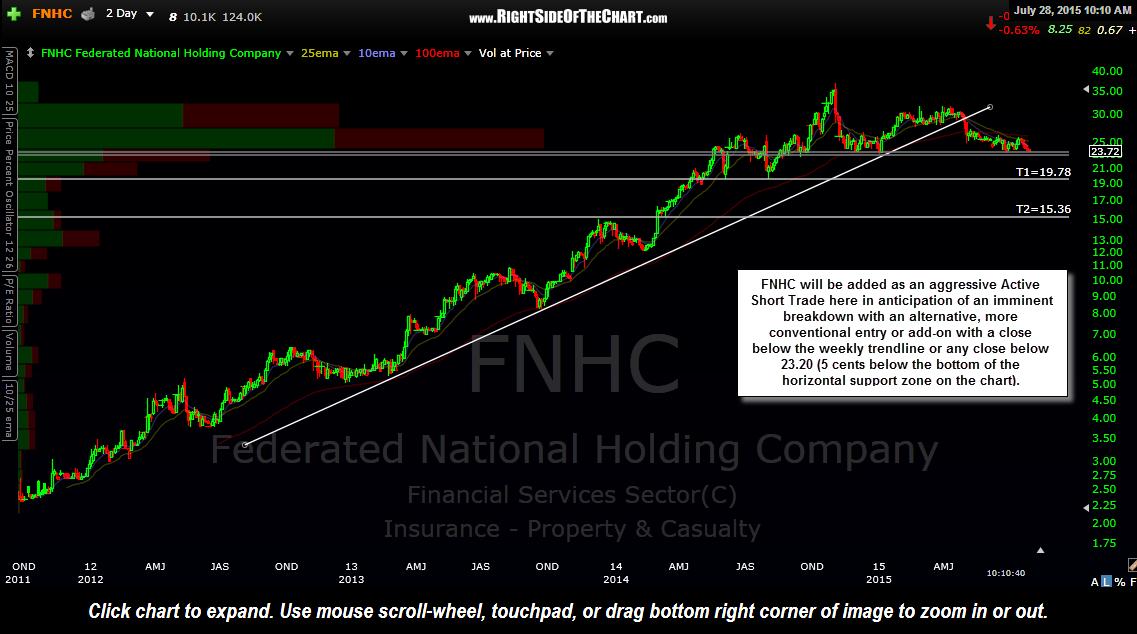 FNHC short trade setup