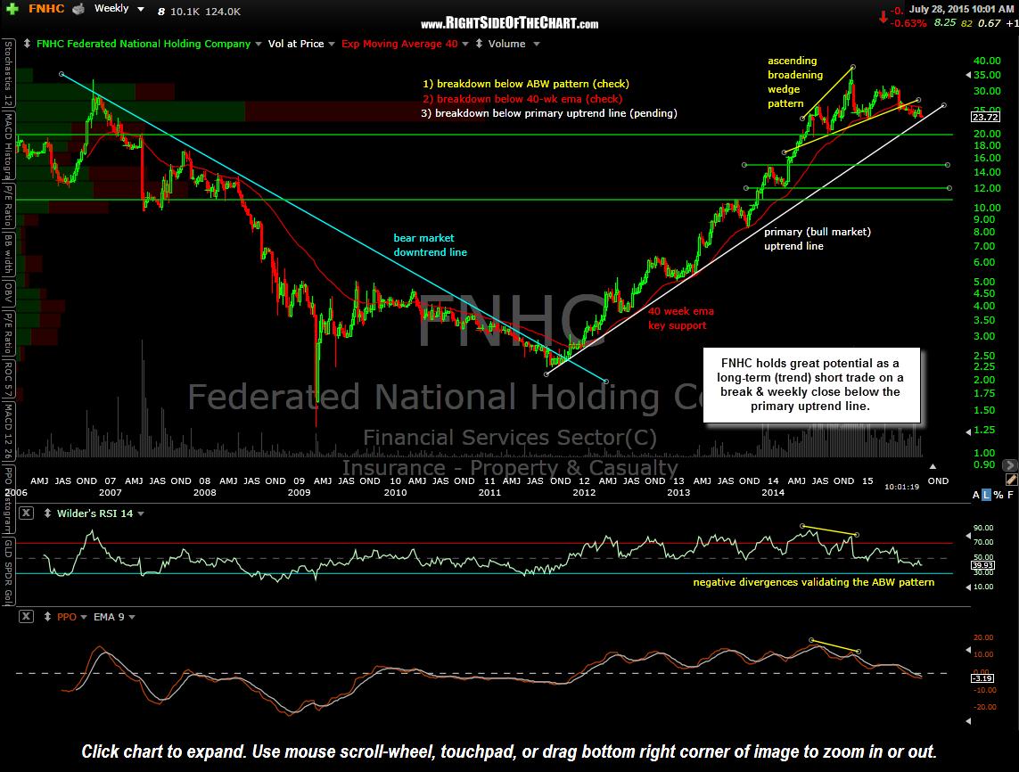 FNHC weekly July 28th