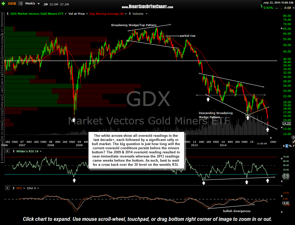GDX weekly July 22nd