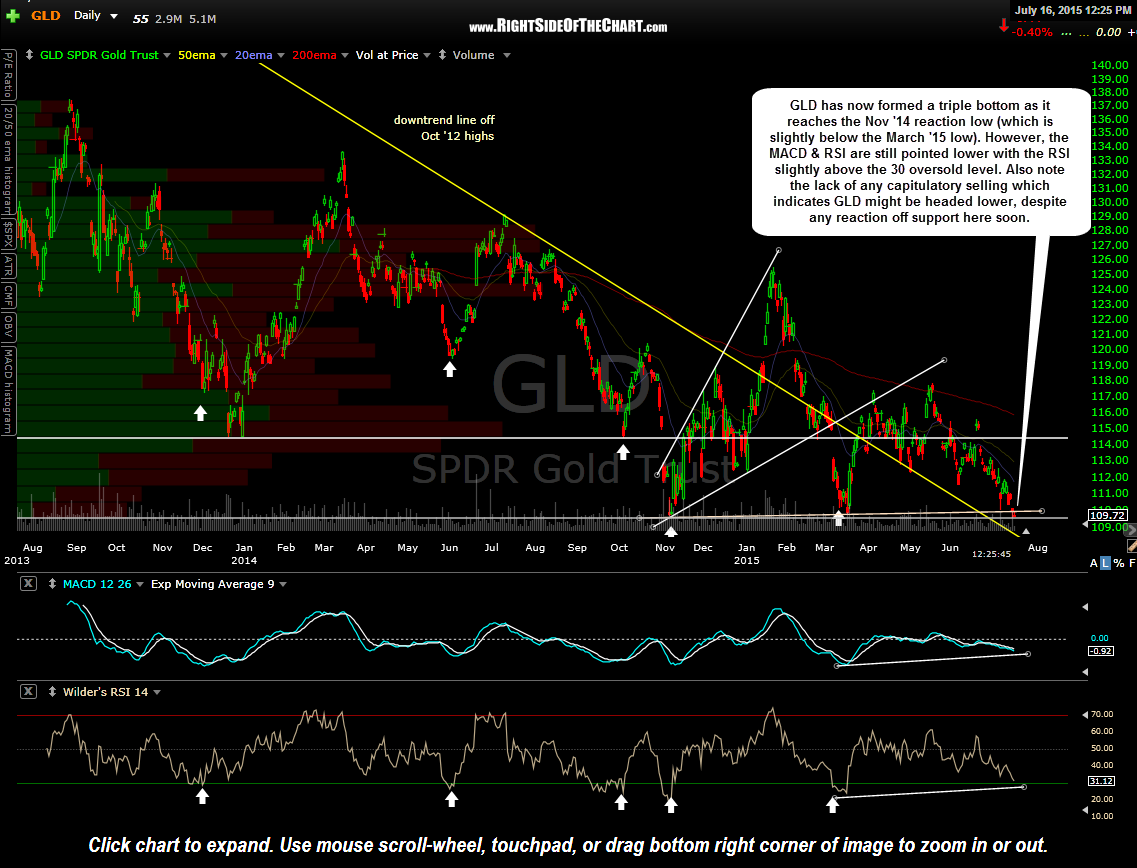 GLD daily July 16th