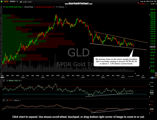 GLD weekly July 16th