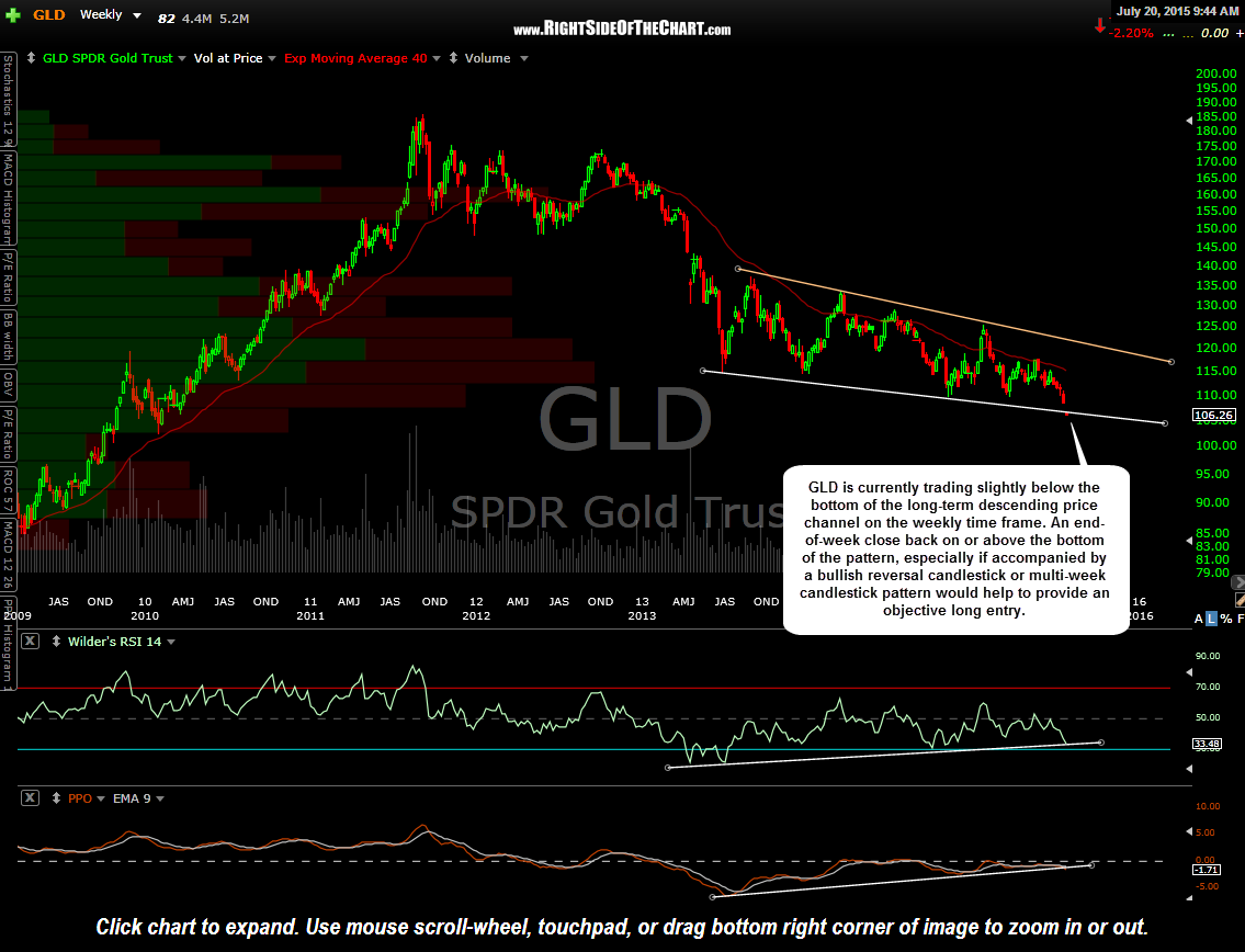 GLD weekly July 20th