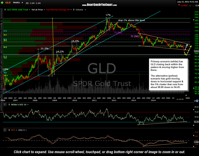 GLD weekly July 22nd