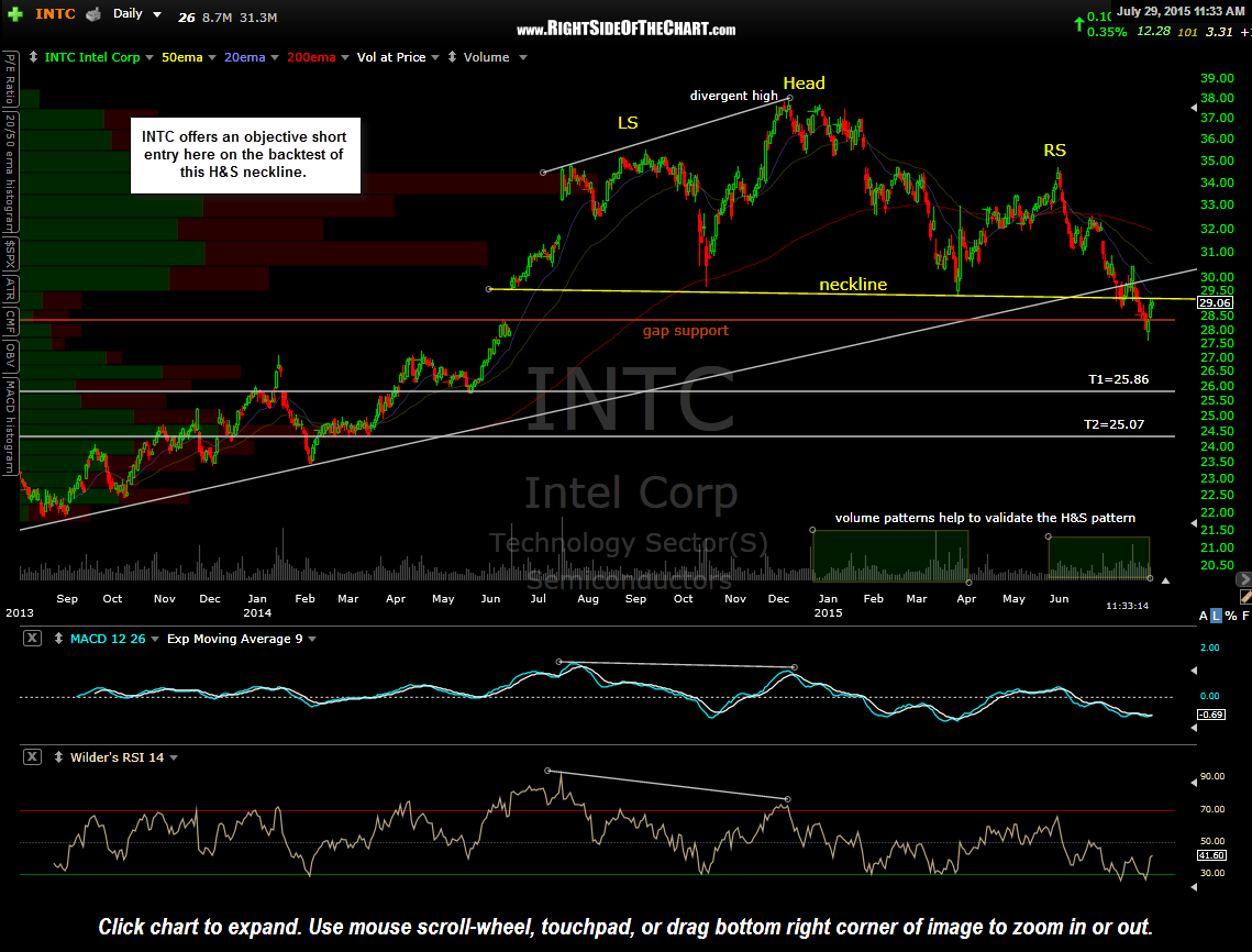 INTC daily July 29th