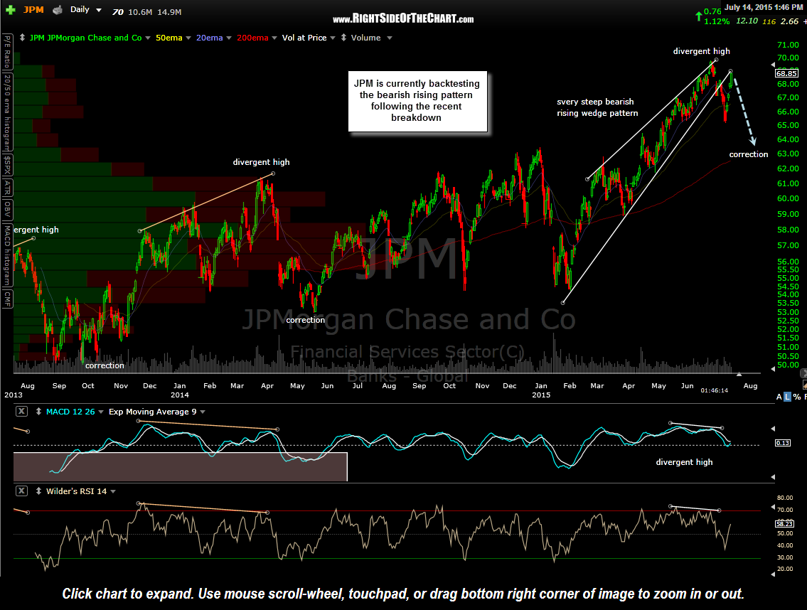 JPM daily July 14th