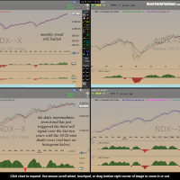 $NDX trend indicators July 9th