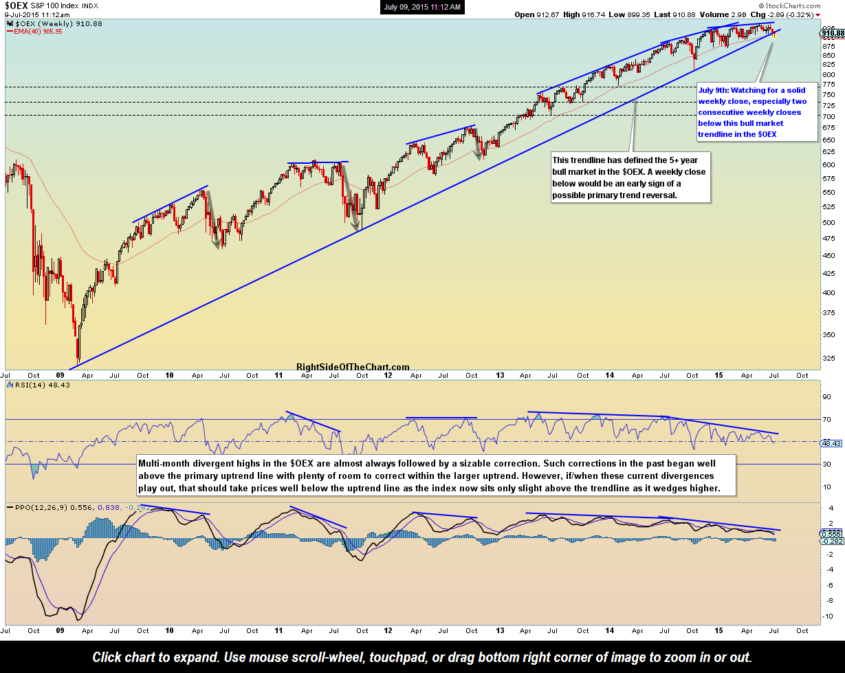 Us stock market overview : magiamax.ml