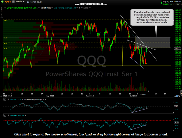 QQQ 60 minute July 10th