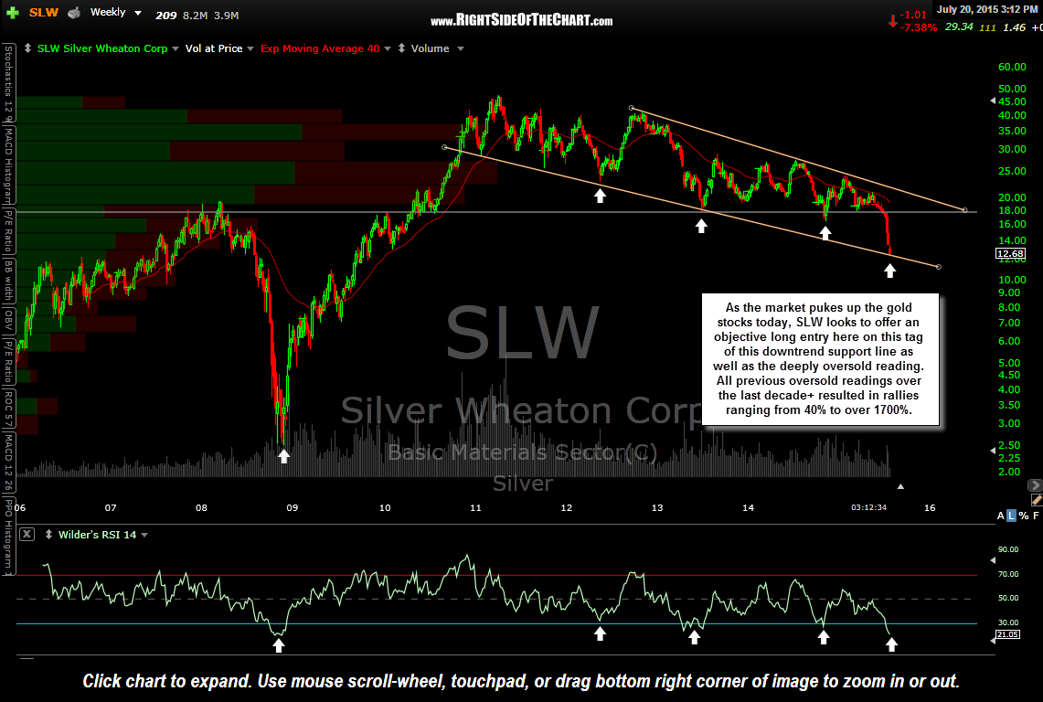 SLW weekly July 20th