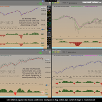 $SPX trend indicators July 9th