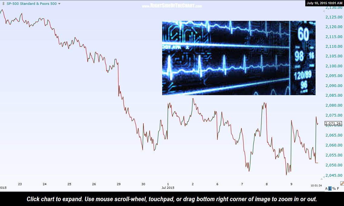 $SPX volatility