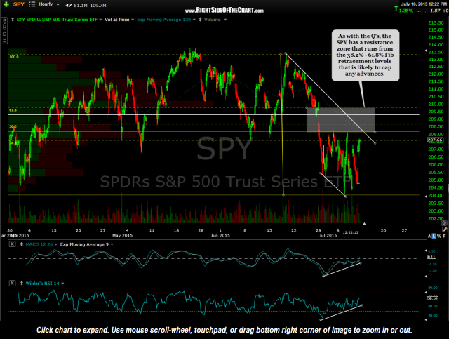 SPY 60 minute July 10th