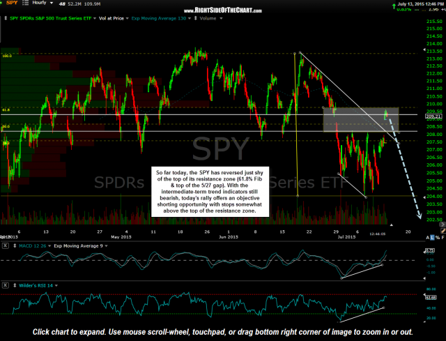 SPY daily July 13th