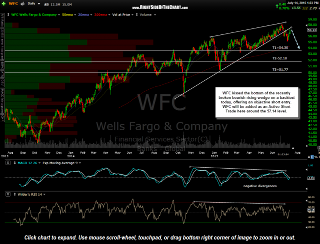 WFC daily July 14th