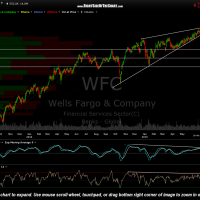 WFC daily July 7th