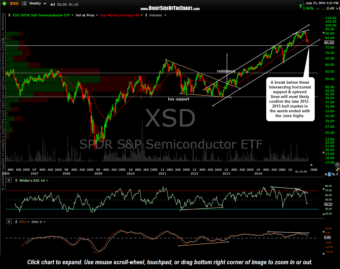 XSD weekly July 23rd