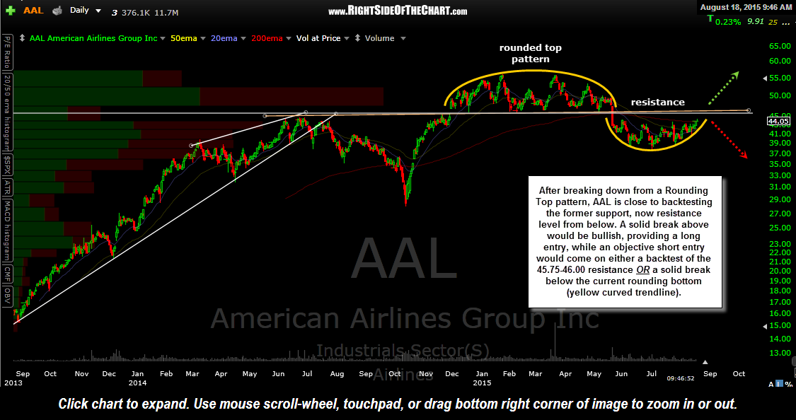 AAL daily Aug 18th