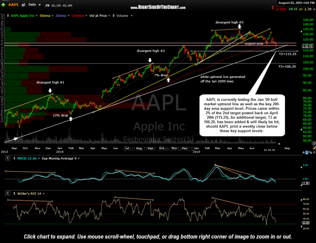 AAPL daily August 3rd
